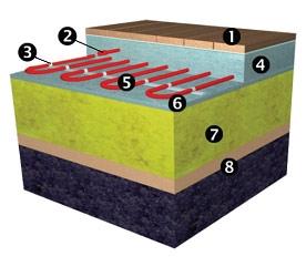 Конструкция укладки электрического нагревательного кабеля в бетонный теплый пол