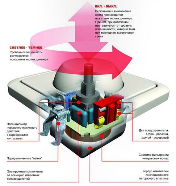 Конструкция выключателя GUSI Electric