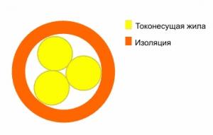 ПВ-3 - провода для электрических установок медные 1 х 0,5 - 240 mm<sup>2</sup>