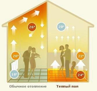 Особенности электрического теплого пола