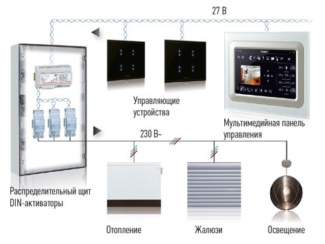 Структурная схема системы управления с помощью шинной технологии SCS